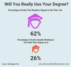 worthless_degree