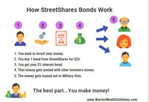 streetshares_make_money